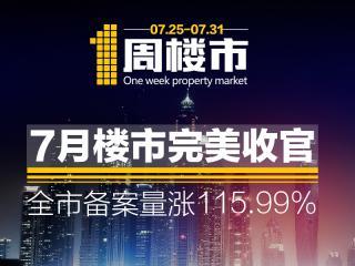 07.25-07.31一周楼市:7月楼市完美收官 全市备案量涨115.99%