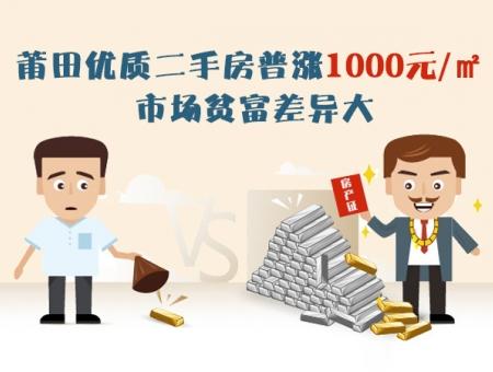 莆田优质二手房普涨1000元/㎡ 市场贫富差异大