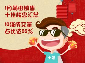 1月莆田销售十佳楼盘汇总 10强成交量占比达55%