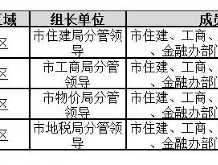 """莆田房地产新一轮""""严打""""启动 剑指五大违规行为"""