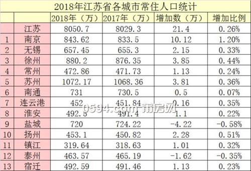 无锡人均gdp排名省份_2017年江苏省各市人均GDP排名
