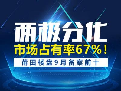 兩極分化!市場占有率67%!莆田樓盤9月備案前十