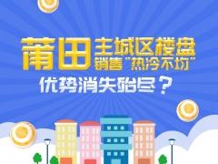 """莆田主城区楼盘销售""""热冷不均 """"优势消失殆尽?"""